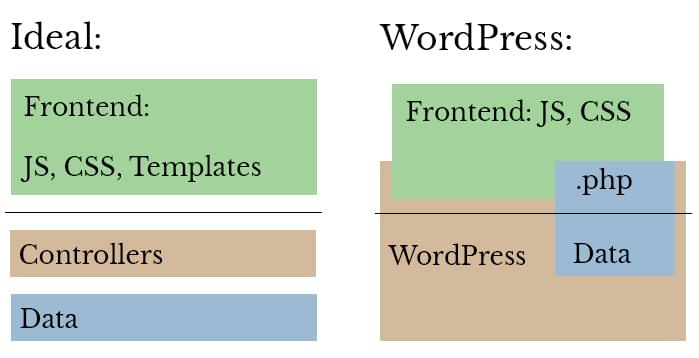 Architecture in WordPress gets pretty awkward since we can't really decouple front-end from server-side.